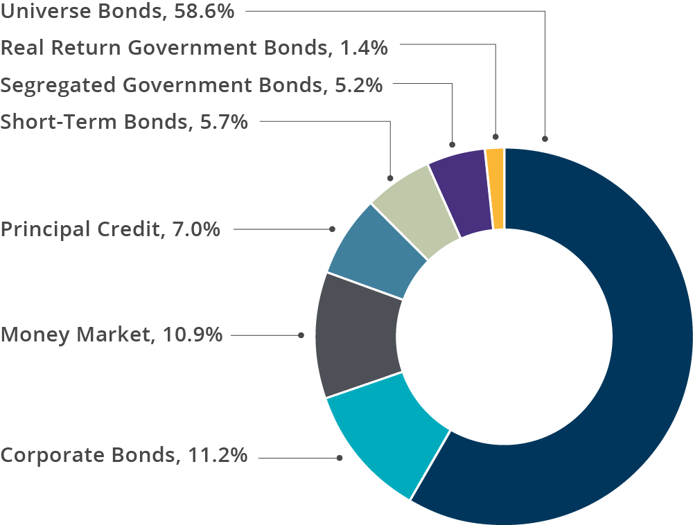 Fixed Income - British Columbia Investment Management